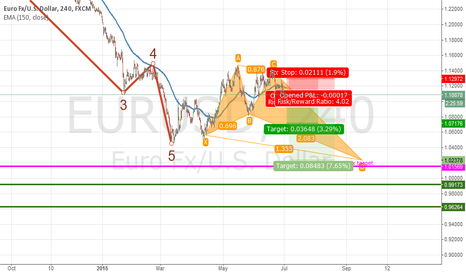 EURUSD: Crab Pattern