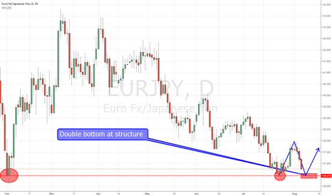 EURJPY: EUR/JPY DB at structure