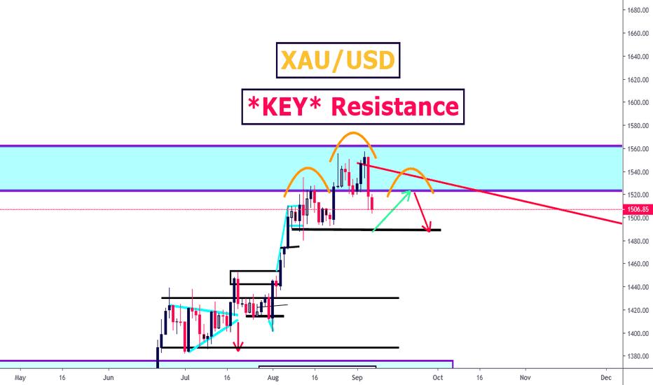 Gold — Commodities — TradingView