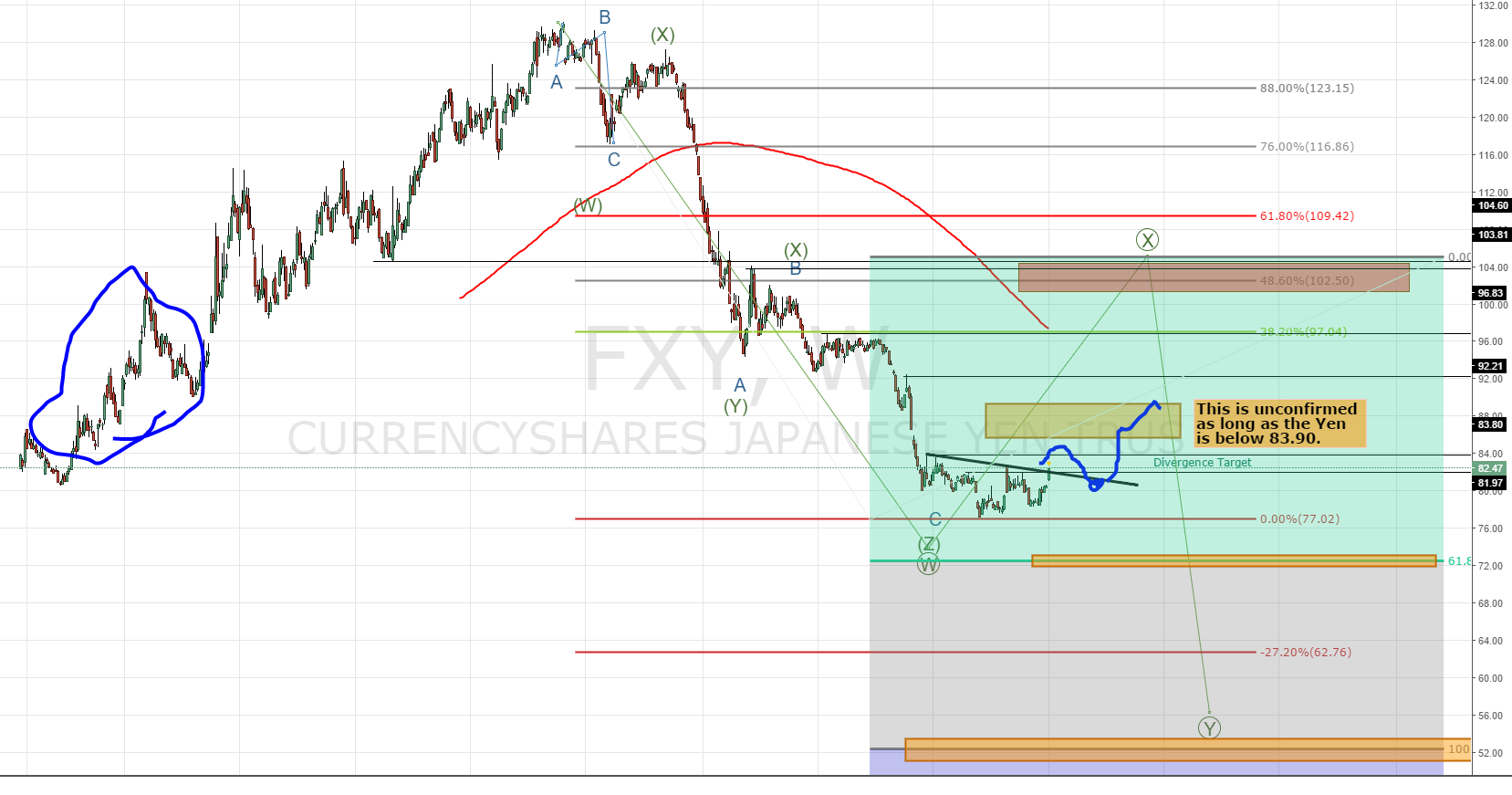 Wave Analysis of the Japanese Yen (FXY)