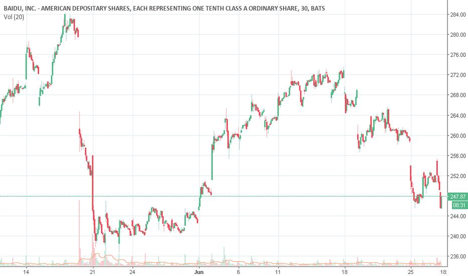 BIDU: BIDU Detected possible stock repurchase!!!