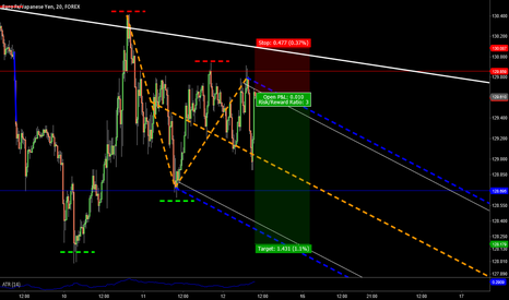 EURJPY: EURJPY 50/50 shot with 3:1 reward risk