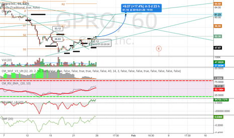 GPRO: See if we can fill the gap by EOW