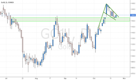 GC1!: Gold/USD Bull Flag....