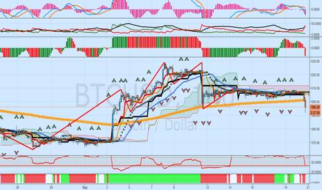 BTCUSD: BTCUSD Update: Bearish Trend Building Its Downward Momentum