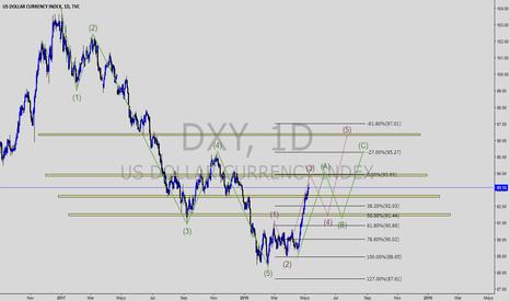 DXY: ondas de eliot