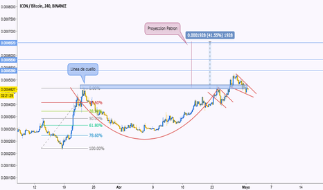 ICXBTC: ICX, Posible cup and Handle