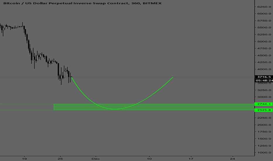 XBTUSD: Bitcoin bottom soon, be ready