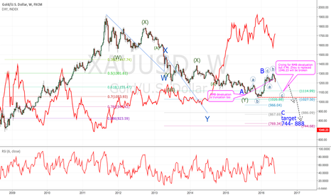 XAUUSD: Please not bet your house on gold! For your own sake!(Chinese)