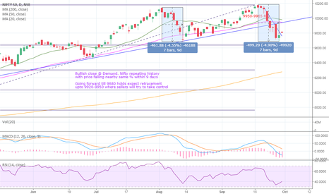 NIFTY: Nifty#Will history repeat itself ????