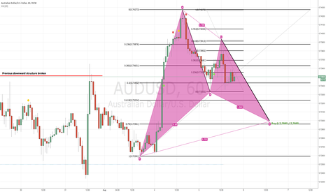 AUDUSD: Buy AUD/USD gartley
