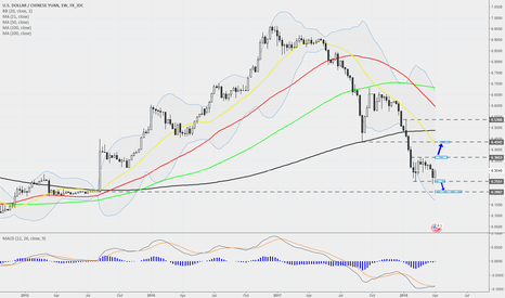 USDCNY: USDCNY - Weekly - Very interesting...