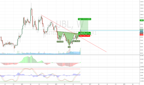 UBL: H&S UBL Weekley Chart