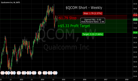 QCOM: $QCOM Short @ 75.53, $1.79 Stop loss, $5.33 Target for a 3:1 R:R