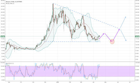 XMRUSD: Monero ready for another bounce