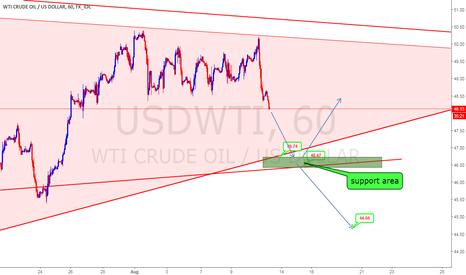USDWTI: short