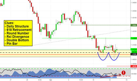 EURCAD: Bunch of clues on EURCAD