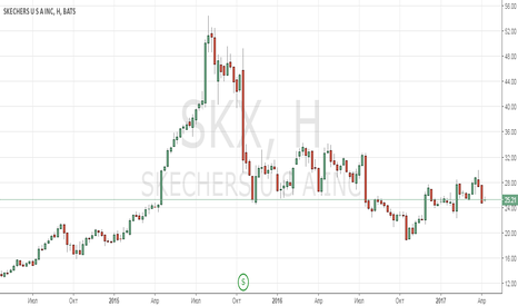 SKX: Анализ компании Skechers USA