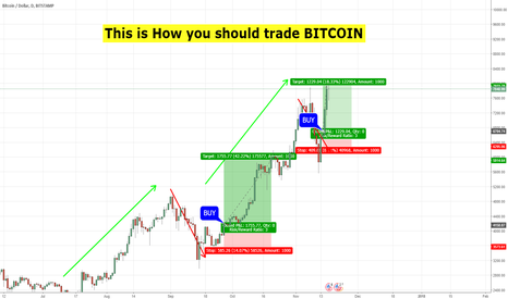BTCUSD: This is how you trade Bitcoin.....