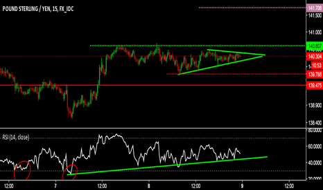 GBPJPY: 15 MIN CHART LOOKS READY FOR THE UP MOVE