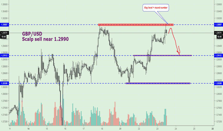 GBPUSD: GBP/USD, Scalp Sell near 1.2990