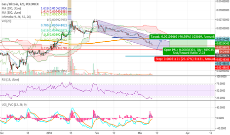GASBTC: GASBTC 12H Poloniex – channel - support - fundamentals