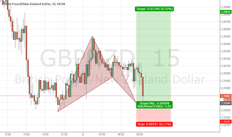 GBPNZD: 1/5 bat pattern
