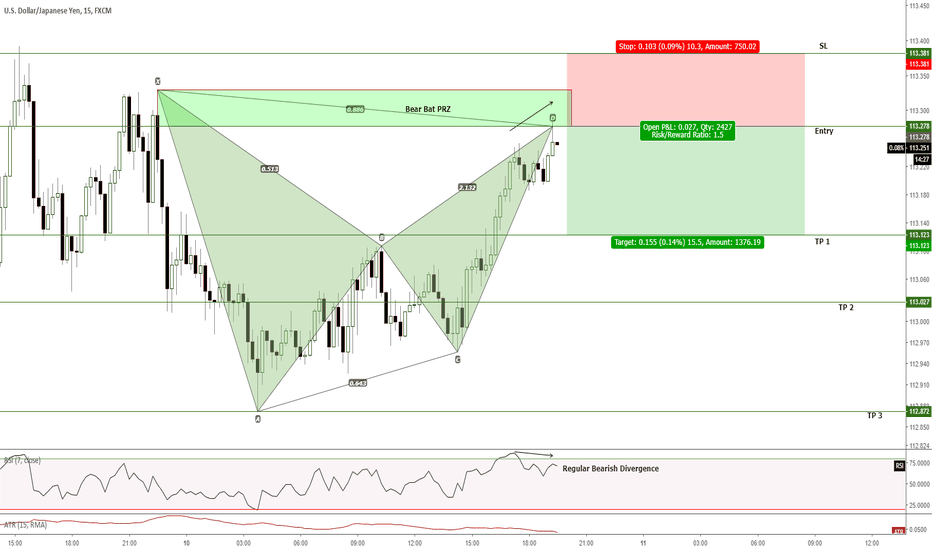 USDJPY: INTRADAY to SWING - Short/sell trade opportunity + bias