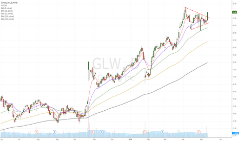 GLW: GLW break up of wedge, strong up trend