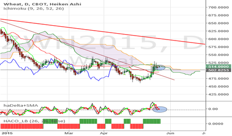 ZWN2015: Wheat - Heikin Ashi buy signal.Kumo breakout is looming. TGT 575