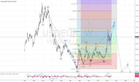 USDEUR: One More Push to circle 2 (C) 5 Correction Target @.96 to .99