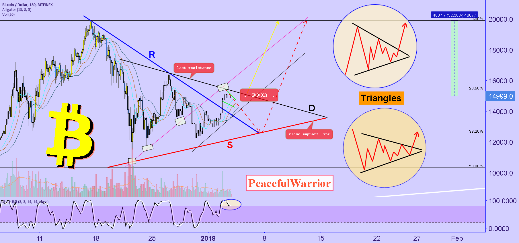 Bitcoin: triangle, strategy
