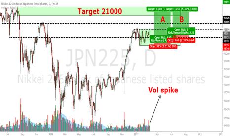 JPN225: Nikkei Long
