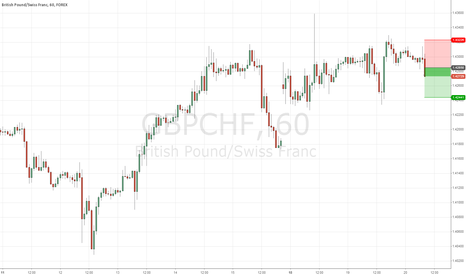 GBPCHF: GBPCAD Short on hourly bearish kangaroo tail pattern