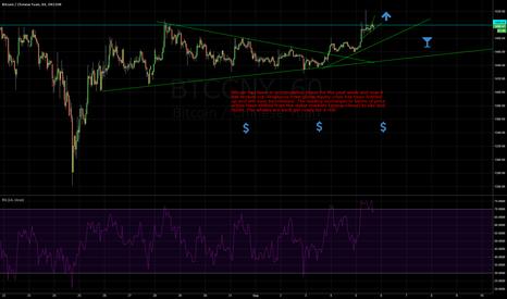 BTCCNY: Bitcoin Pressure Bottled up too long FULL BULL
