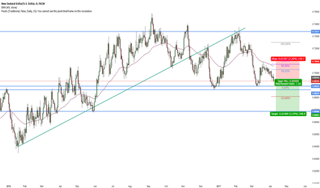 NZDUSD: NZDUSD Short Triple top