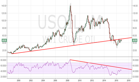 USOIL:  OPEC deal: Will it help oil retake the 17-year old rising trend