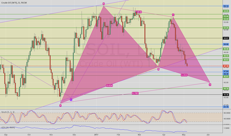 USOIL: Is it a Gartley Pattern taking shape on the Daily USOil Chart ?