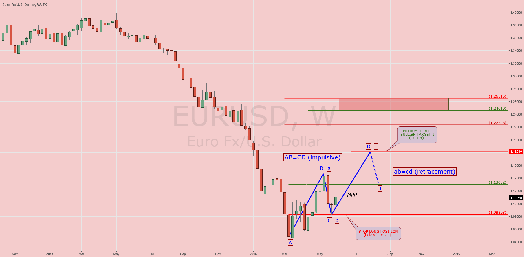 EURUSD: Weekly Analysis
