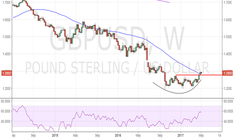 GBPUSD: GBP/USD – 1.2775 is the new base