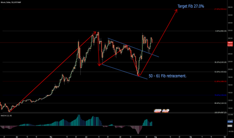 BTCUSD: A BTC Story.. a lot clearer when we look at the big picture.