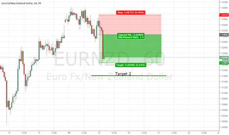 EURNZD: EURNZD SHORT on 1hr