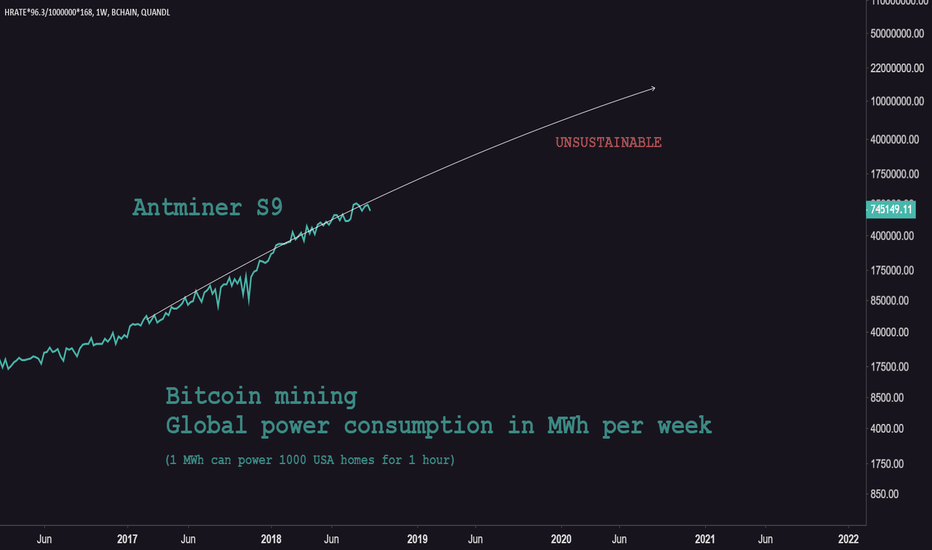 'BCHAIN/HRATE'*96.3/1000000*168: Bitcoin fundamental analysis: energy consumption unsustainable