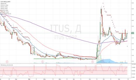 ITUS: ITUS покупка