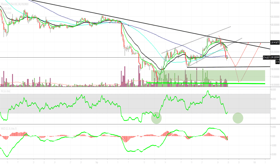 ETHUSDT: Waiting for ETH bottom - price for the bounce