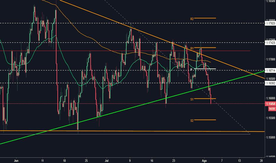 EURUSD: Eur/usd Rompimiento triangulo simetrico, señal bajista