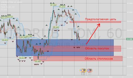USDRUB_TOM: Доллар Рубль план на сегодня
