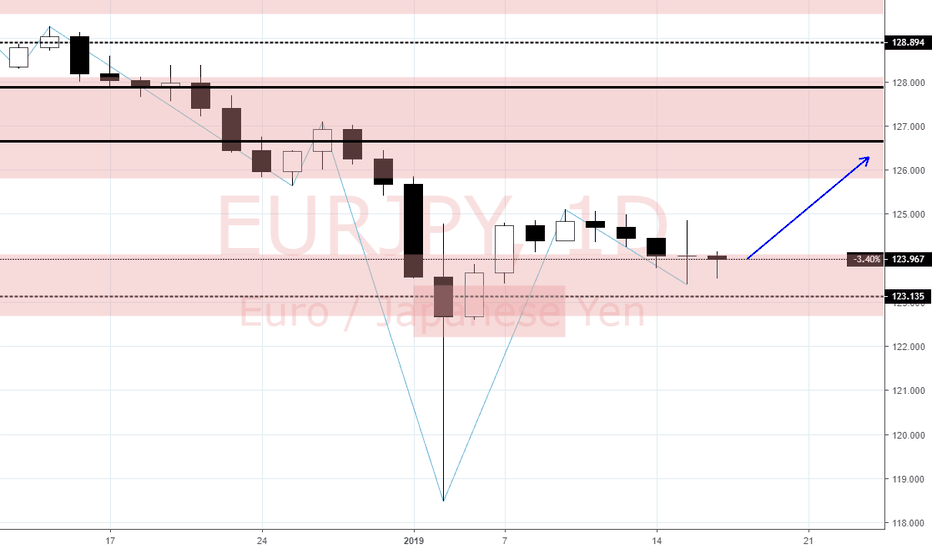 EURJPY: View on EUR/JPY (16/1)