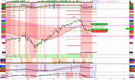 DDD: (D) Potential Bullish Trend. S2 pivot support. OBV healthy.