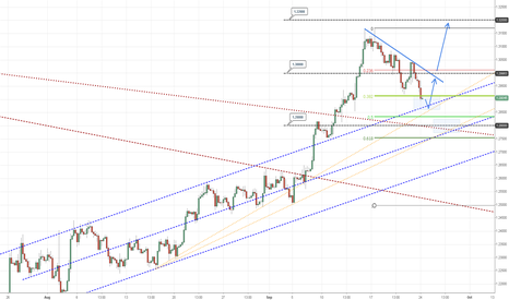 EURUSD: EUR Supports towards the trend.